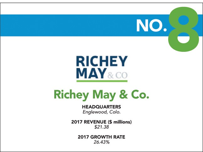 richey may fastest growing 2018