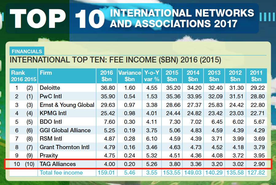 TAG Alliances Top 10 Network AccountancyLive